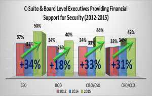 EMA Research Shows that Cyber Security is Achieving Executive Visibility in a Big Way