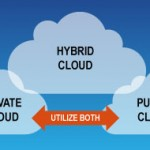 Private-Hybrid-Public-Cloud-graphic